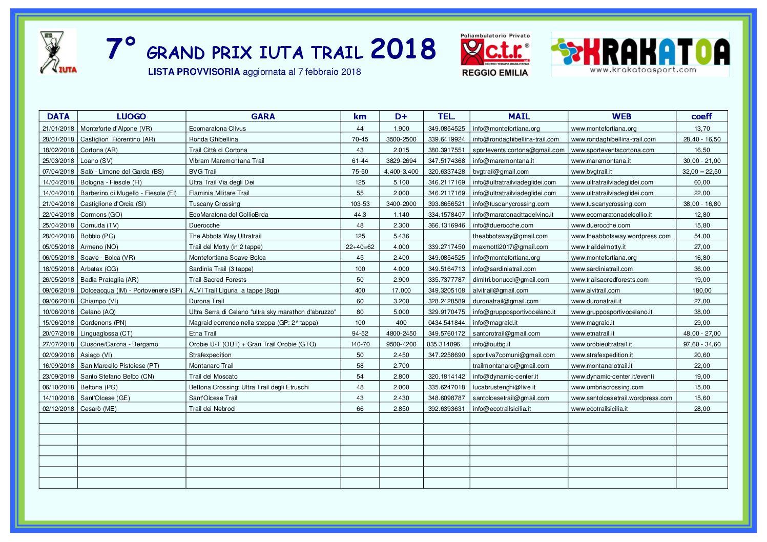 7° Grand Prix IUTA Trail 2018